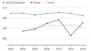 'OECD ortalamasının altında yükseldik'
